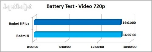 Battery Test Video 720p
