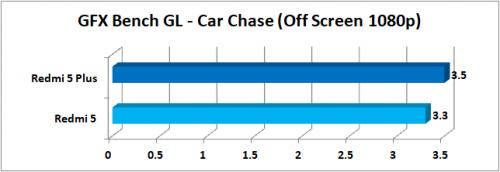 GFXBench GL Car Chase Offscreen 1080p