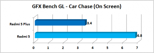 GFXBench GL Car Chase Onscreen