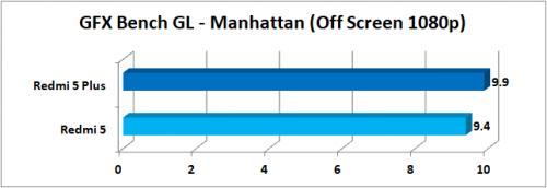 GFXBench GL Manhattan Offscreen 1080p