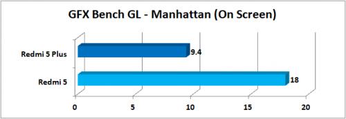 GFXBench GL Manhattan Onscreen