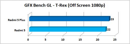 GFXBench GL T Rex Offscreen 1080p