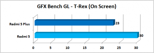 GFXBench GL T Rex Onscreen