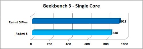 Geekbench 3 Single Core 1