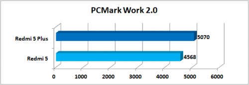 PCMark Work 2.0