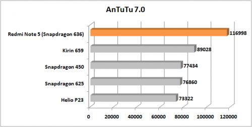 Preview Redmi Note 5 AnTuTu 7.0