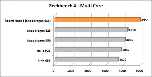 Preview Redmi Note 5 Geekbench 4 Multi Core