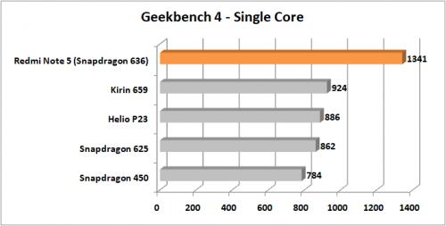 Preview Redmi Note 5 Geekbench 4 Single Core
