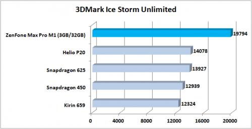 Preview ZenFone Max Pro M1 3DMark Ice Storm Unlimited