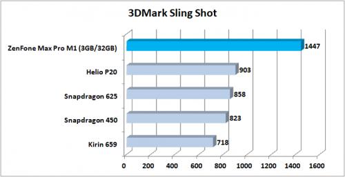 Preview ZenFone Max Pro M1 3DMark Sling Shot