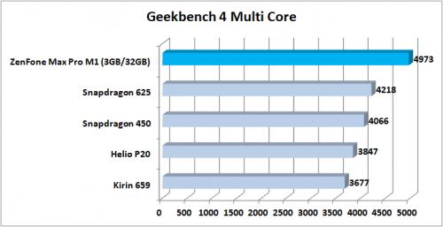 Preview ZenFone Max Pro M1 Geekbench 4 Multi Core