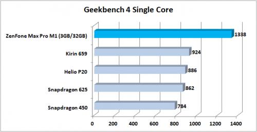 Preview ZenFone Max Pro M1 Geekbench 4 Single Core