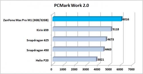 Preview ZenFone Max Pro M1 PCMark Work 2.0
