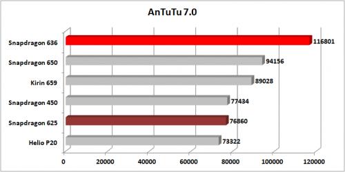 Snapdragon 636 AnTuTu 7.0