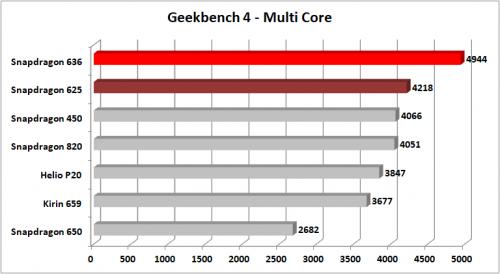 Snapdragon 636 Geekbench 4 Multi Core