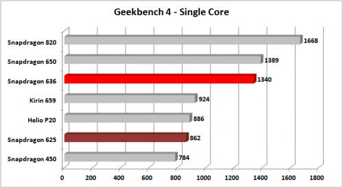Snapdragon 636 Geekbench 4 Single Core