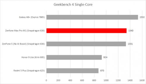 GB 4 single core