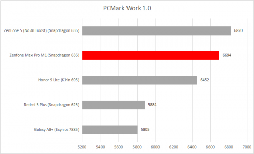 PCMark 1.0
