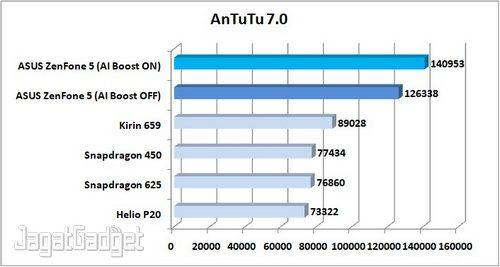 Preview ZenFone 5 AnTuTu 7.0