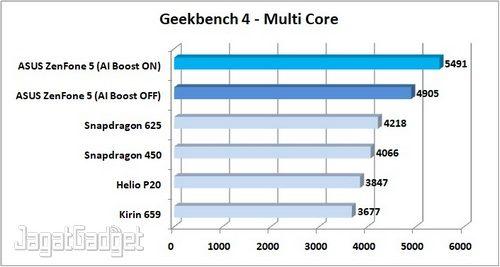 Preview ZenFone 5 Geekbench 4 Multi