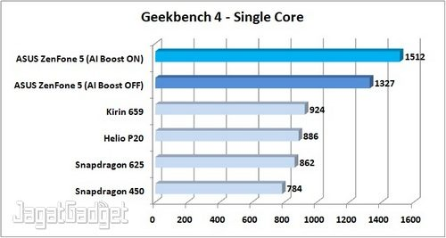 Preview ZenFone 5 Geekbench 4 Single