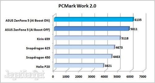 Preview ZenFone 5 PCMark Work 2.0