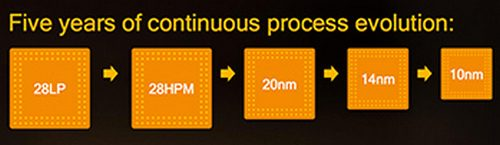 Snapdragon Process