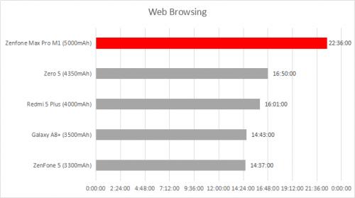 Web browsing test