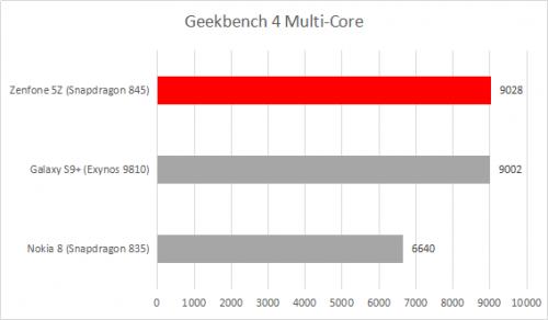 geekbench 4 multicore