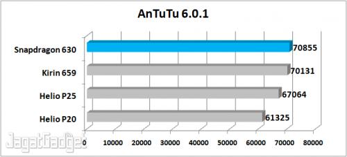 AnTuTu 6.0