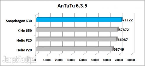 AnTuTu 6.3