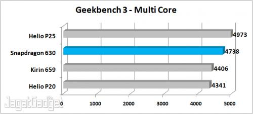 Geekbench 3 MC