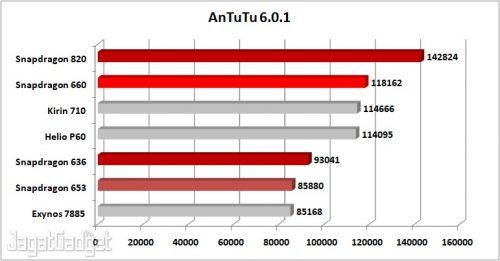 AnTuTu 6.0.1