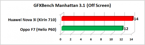GFXBench Manhattan VS