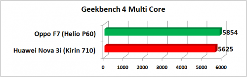 Geekbench 4 Multi Core VS