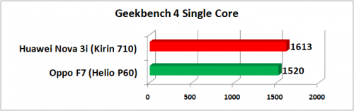 Geekbench 4 Single Core VS