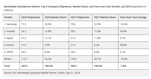 Screenshot 2018 08 01 Smartphone Rankings Shaken Up Once Again as Huawei Surpasses Apple Moving into Second Position While...