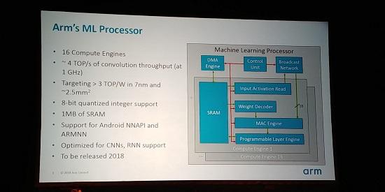 komponen inti ML processor