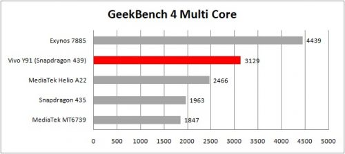 table geekbench 4 multicore