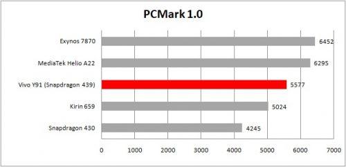 table pcmark work 1