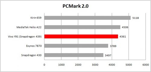 table pcmark work 2