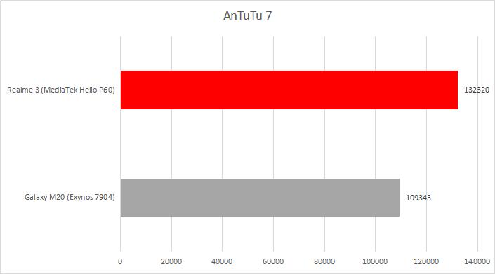 AnTuTu 7 2