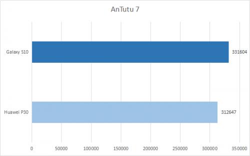 AnTuTu 7