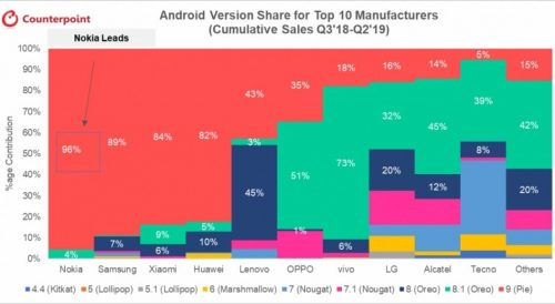 android update nokia leads
