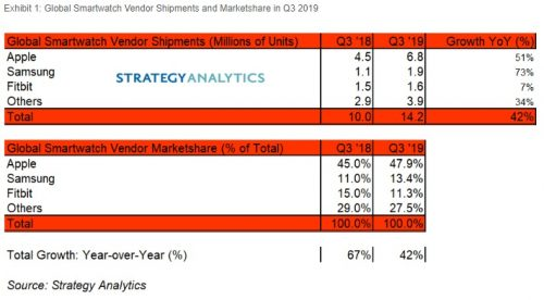Global Smartwatch Shipments Leap to 14 Million Units in Q3 2019