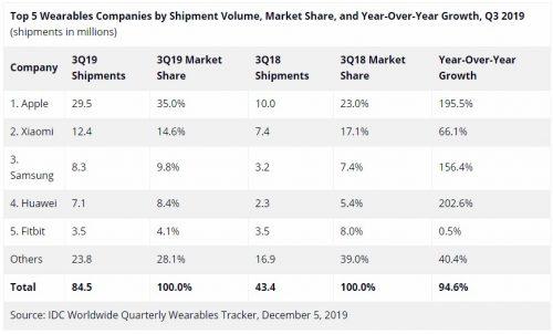 Worldwide Wearables Shipments Surge 94.6 in 3Q 2019