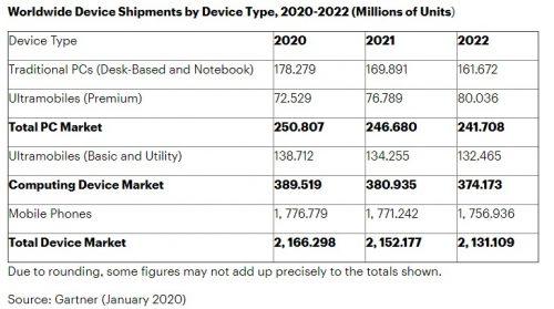 Gartner Forecasts Global Device Shipments