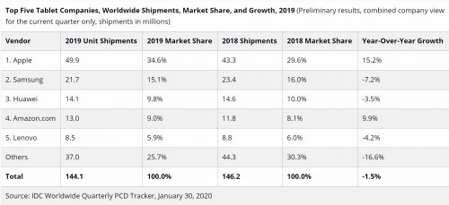 Worldwide Tablet Shipments Continue to Decline in Q4 2019 2
