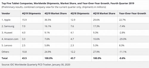 Worldwide Tablet Shipments Continue to Decline in Q4 2019