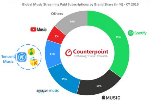 counterpoint music streaming